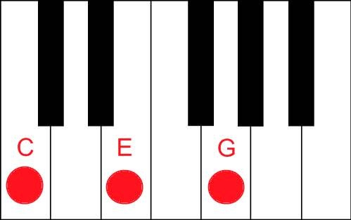 Most beautiful chords are G Major Chord Piano